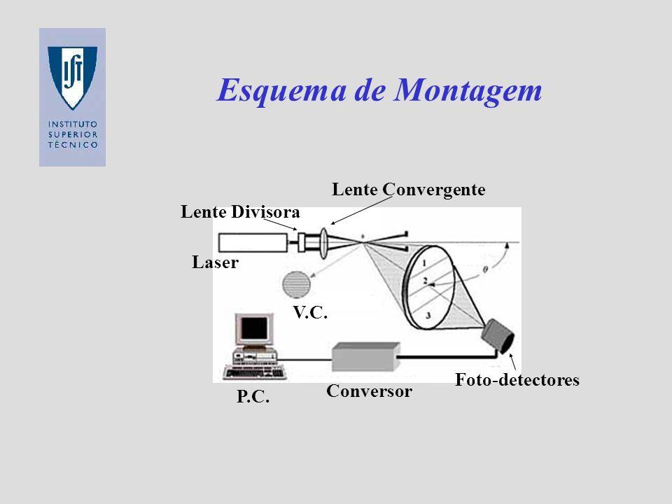 Esquema de Montagem Lente Convergente Lente Divisora Laser V.C.