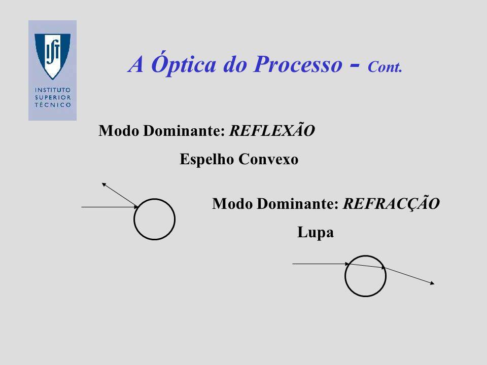 A Óptica do Processo - Cont.