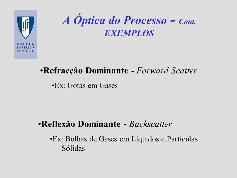 A Óptica do Processo - Cont. EXEMPLOS