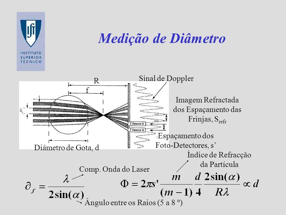 Medição de Diâmetro Sinal de Doppler R f