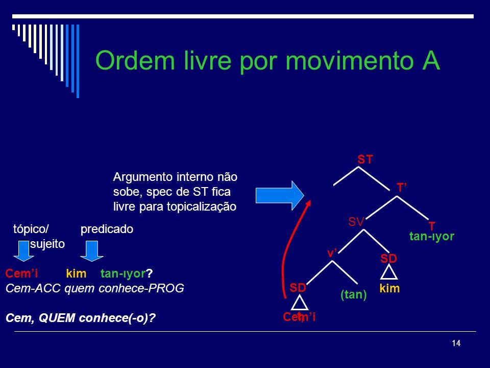 Ordem livre por movimento A