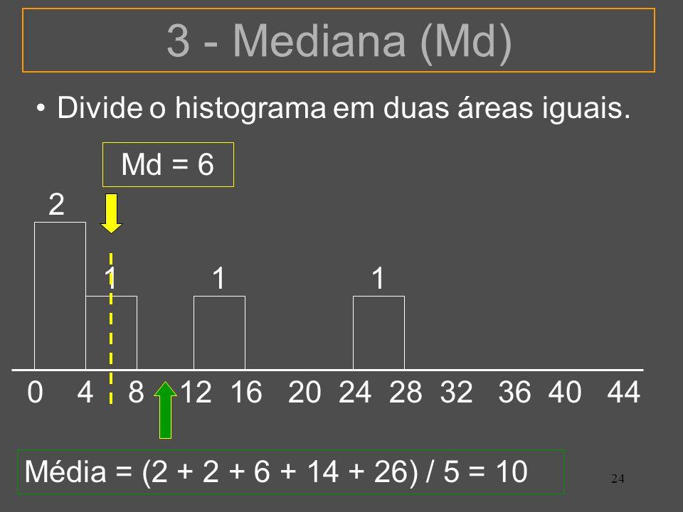 3 - Mediana (Md) Divide o histograma em duas áreas iguais. Md = 6 2 1