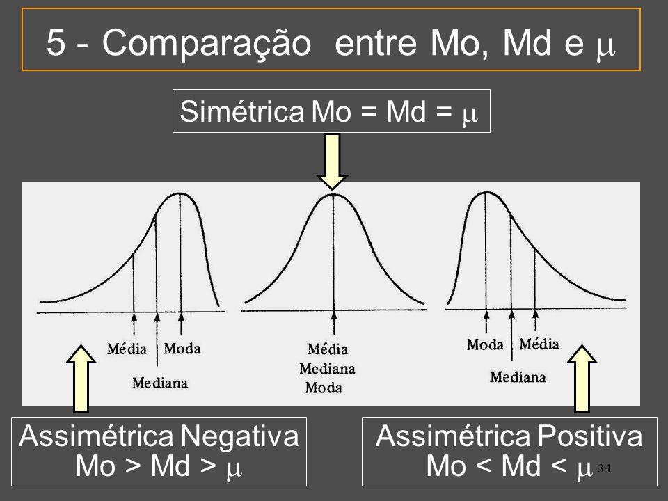 5 - Comparação entre Mo, Md e 