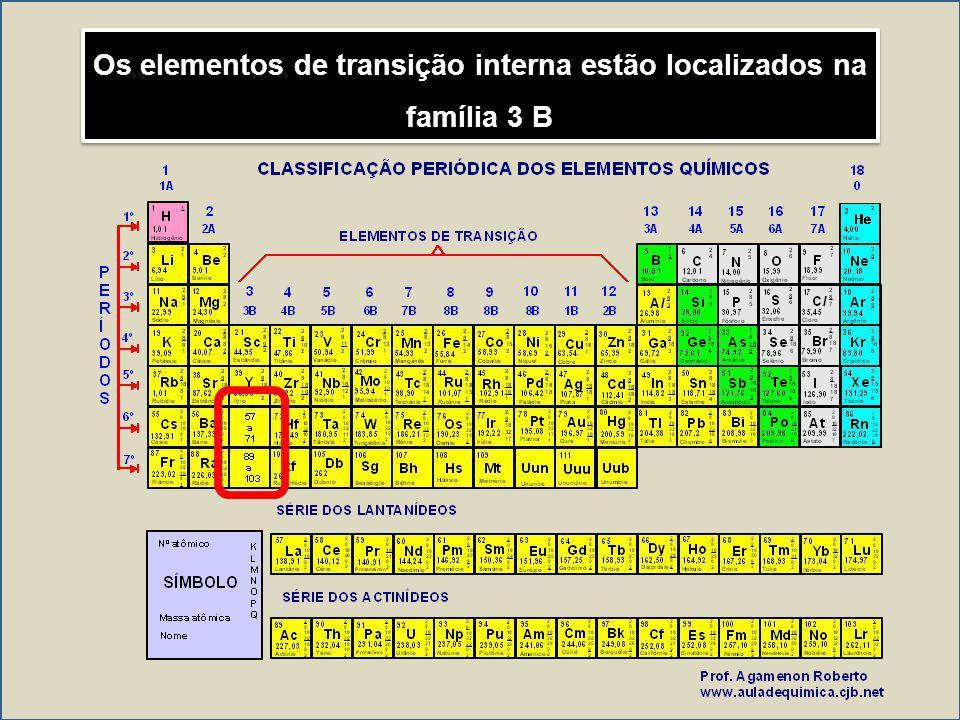 Os elementos de transição interna estão localizados na família 3 B
