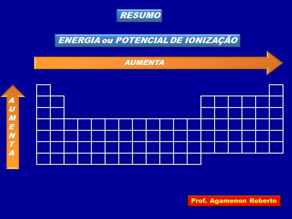 ENERGIA ou POTENCIAL DE IONIZAÇÃO