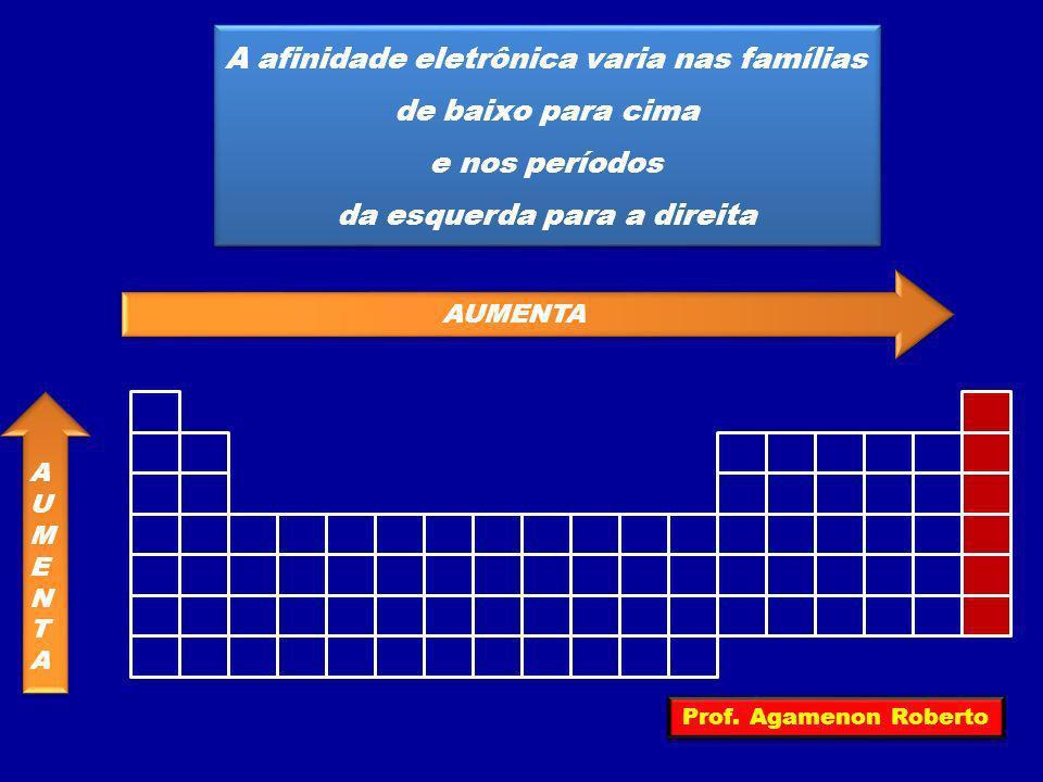 A afinidade eletrônica varia nas famílias de baixo para cima