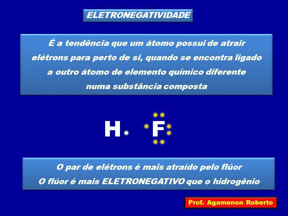 H F ELETRONEGATIVIDADE É a tendência que um átomo possui de atrair