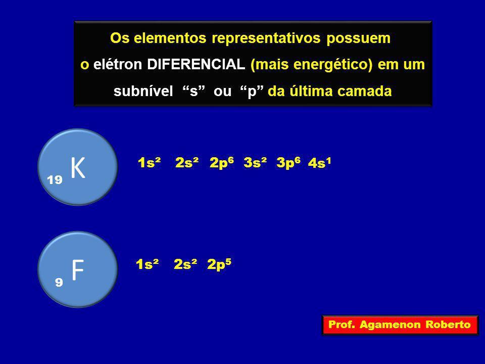 K F Os elementos representativos possuem