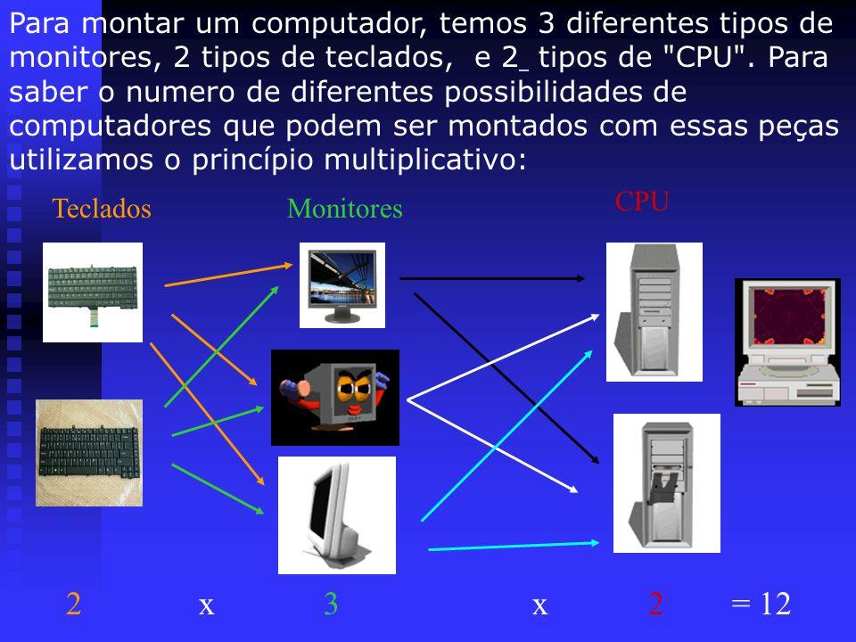 Para montar um computador, temos 3 diferentes tipos de monitores, 2 tipos de teclados, e 2 tipos de CPU . Para saber o numero de diferentes possibilidades de computadores que podem ser montados com essas peças utilizamos o princípio multiplicativo: