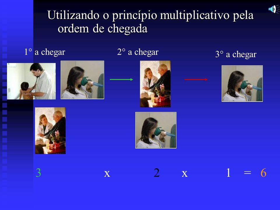 Utilizando o princípio multiplicativo pela ordem de chegada
