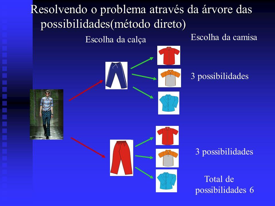 Resolvendo o problema através da árvore das possibilidades(método direto)