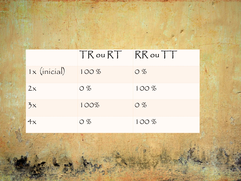 TR ou RT RR ou TT 1x (inicial) 100 % 0 % 2x 3x 100% 4x