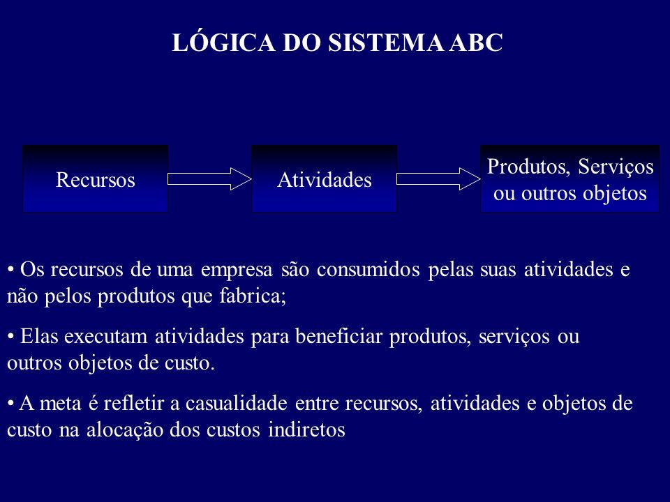 LÓGICA DO SISTEMA ABC Recursos Atividades Produtos, Serviços