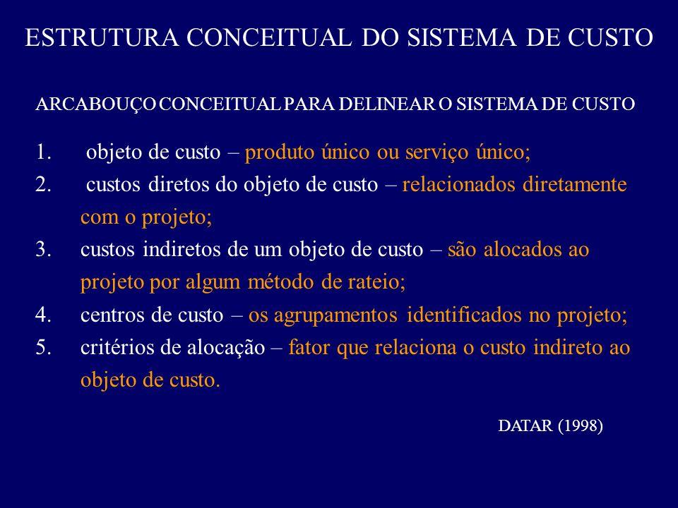 ESTRUTURA CONCEITUAL DO SISTEMA DE CUSTO
