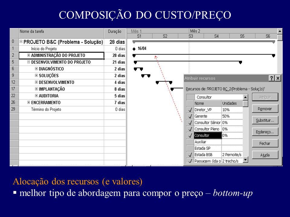 COMPOSIÇÃO DO CUSTO/PREÇO