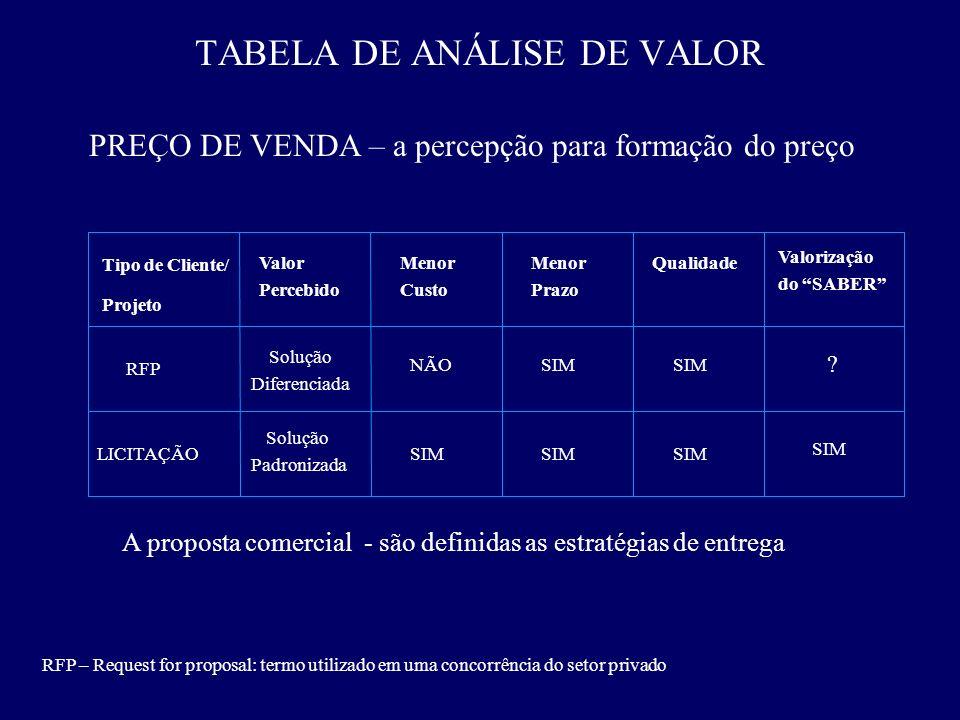 TABELA DE ANÁLISE DE VALOR