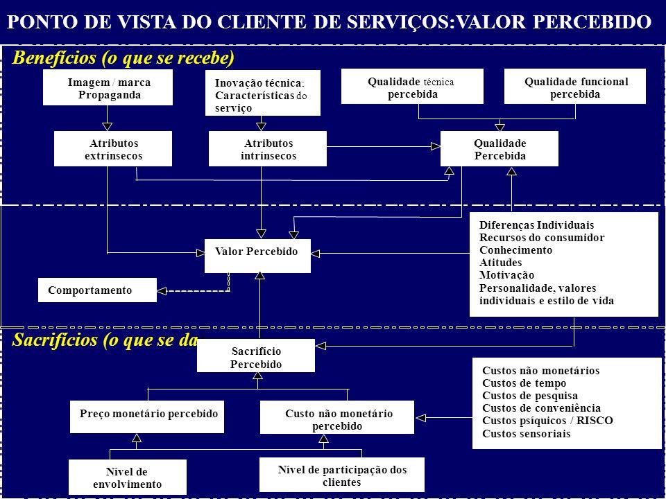 PONTO DE VISTA DO CLIENTE DE SERVIÇOS:VALOR PERCEBIDO