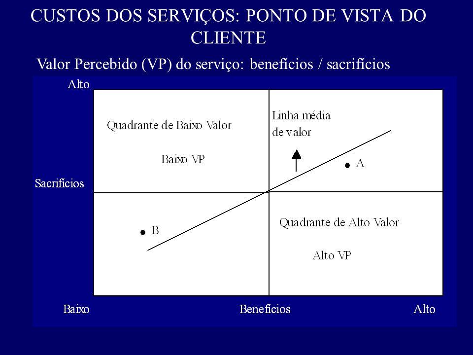 CUSTOS DOS SERVIÇOS: PONTO DE VISTA DO CLIENTE