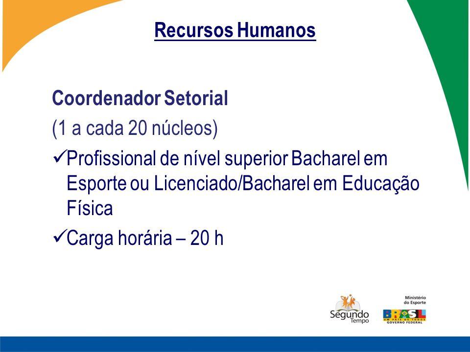 Recursos Humanos Coordenador Setorial. (1 a cada 20 núcleos)