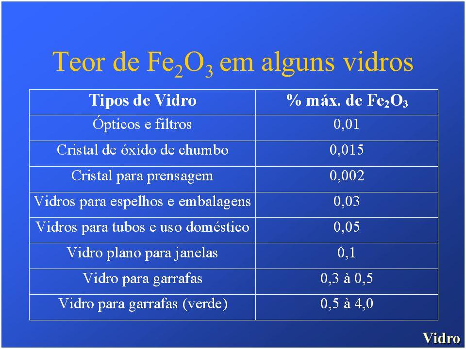 Teor de Fe2O3 em alguns vidros