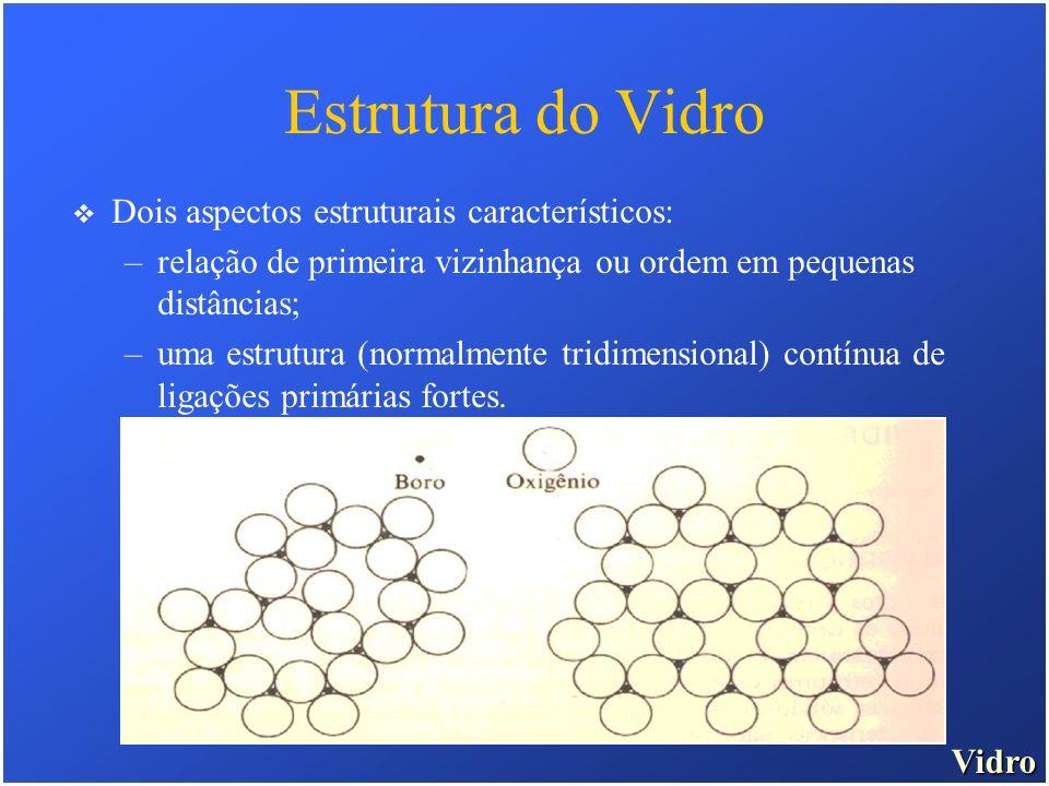 Estrutura do Vidro Dois aspectos estruturais característicos: