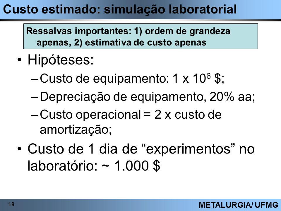Custo de 1 dia de experimentos no laboratório: ~ 1.000 $