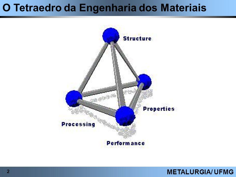 O Tetraedro da Engenharia dos Materiais