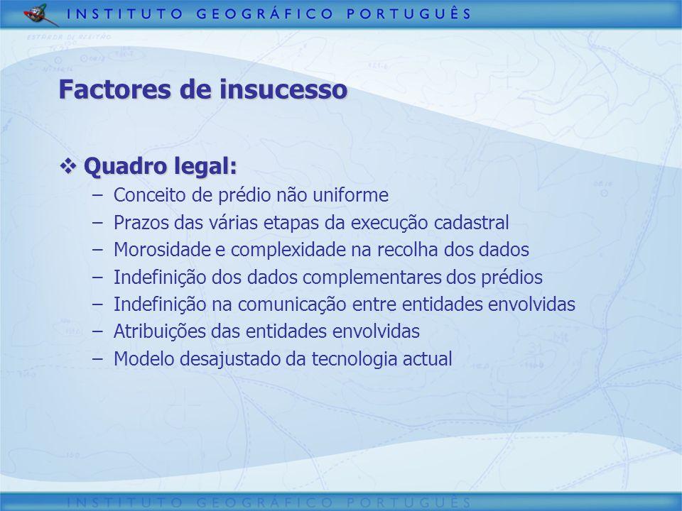 Factores de insucesso Quadro legal: Conceito de prédio não uniforme