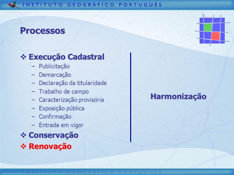 Processos Execução Cadastral Conservação Harmonização Renovação