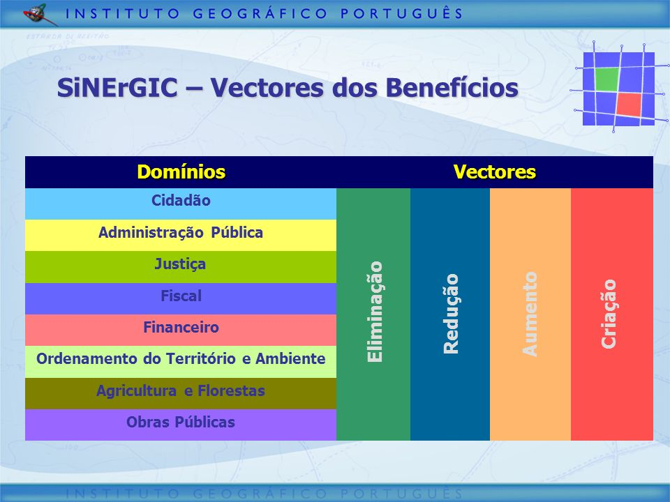 SiNErGIC – Vectores dos Benefícios