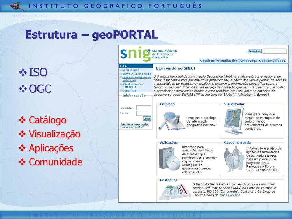 Estrutura – geoPORTAL ISO OGC Catálogo Visualização Aplicações