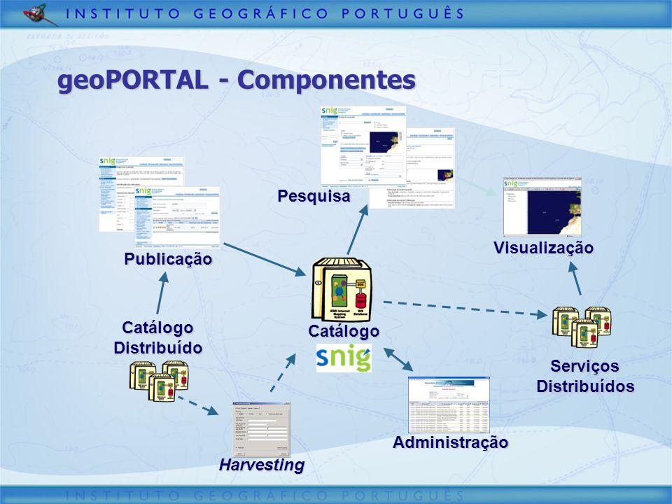 geoPORTAL - Componentes