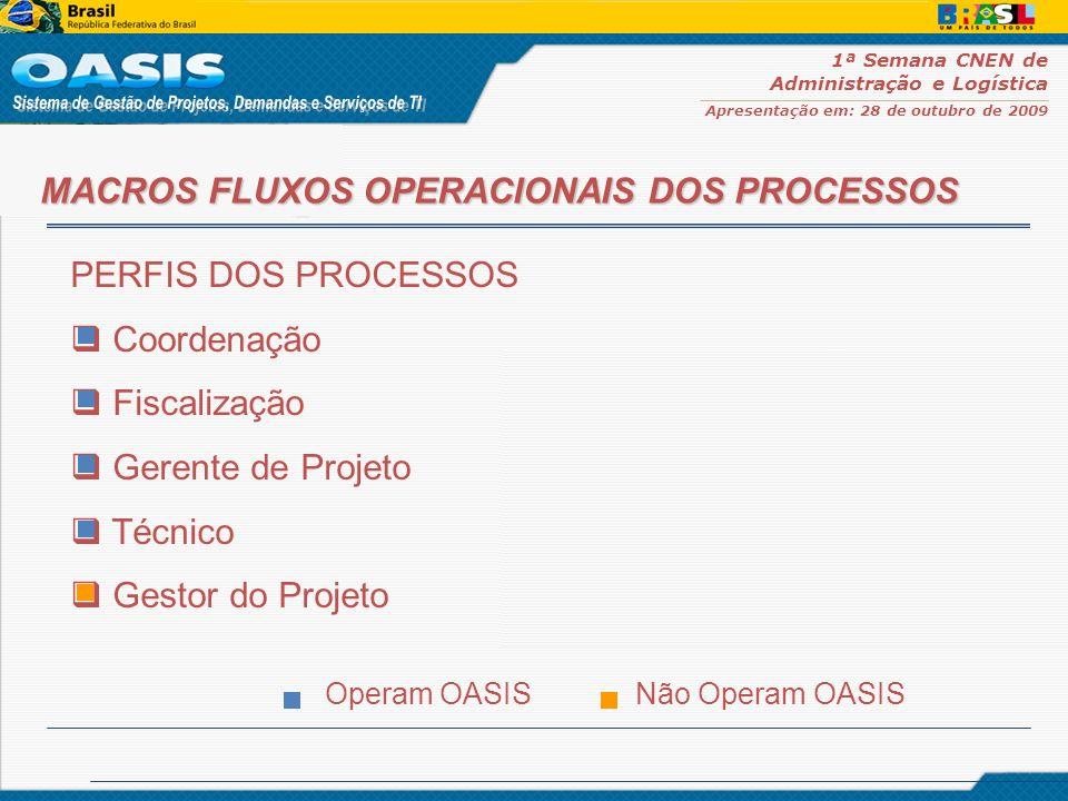 MACROS FLUXOS OPERACIONAIS DOS PROCESSOS