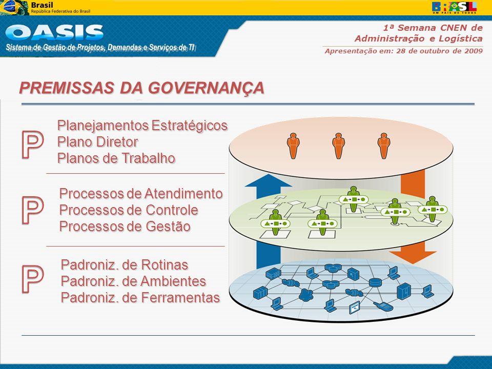 P P P PREMISSAS DA GOVERNANÇA Planejamentos Estratégicos Plano Diretor