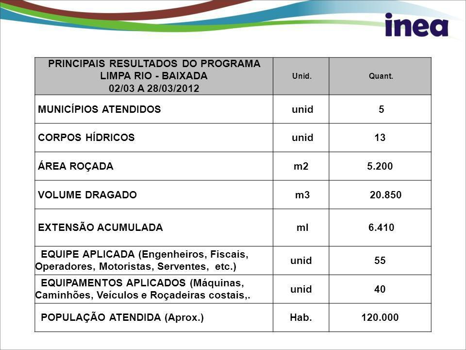 PRINCIPAIS RESULTADOS DO PROGRAMA LIMPA RIO - BAIXADA