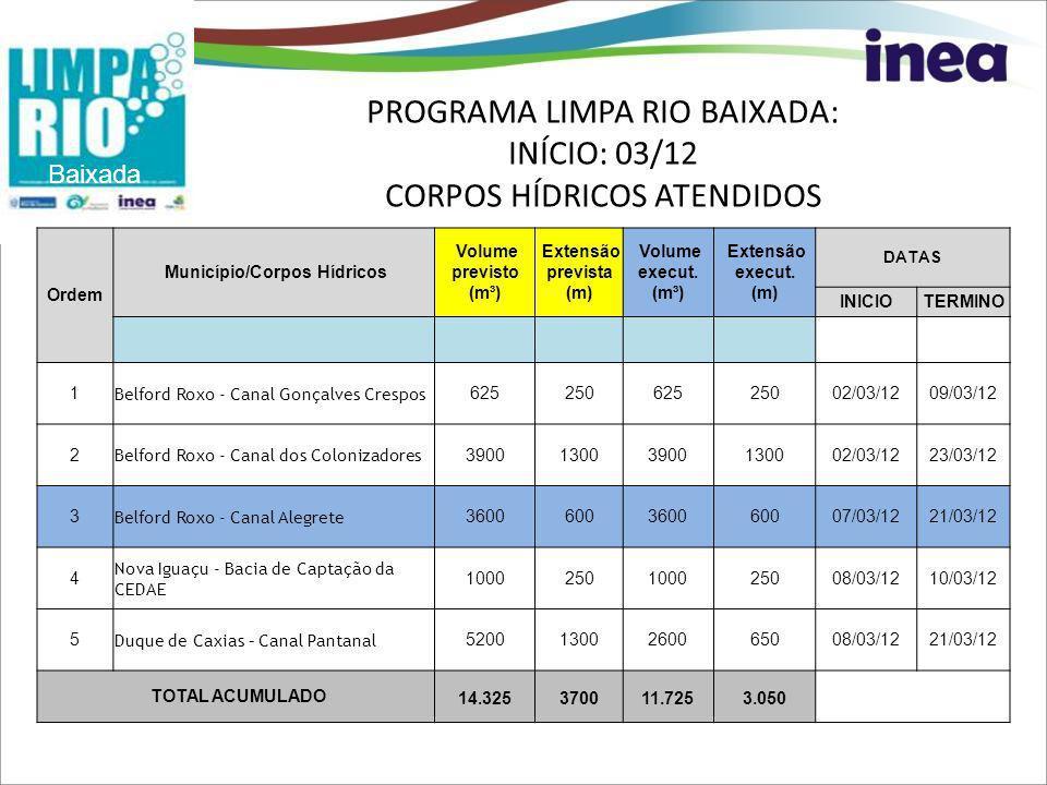 PROGRAMA LIMPA RIO BAIXADA: INÍCIO: 03/12 CORPOS HÍDRICOS ATENDIDOS