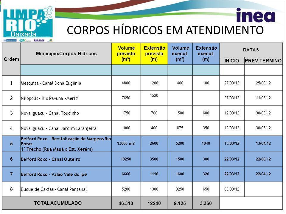 CORPOS HÍDRICOS EM ATENDIMENTO