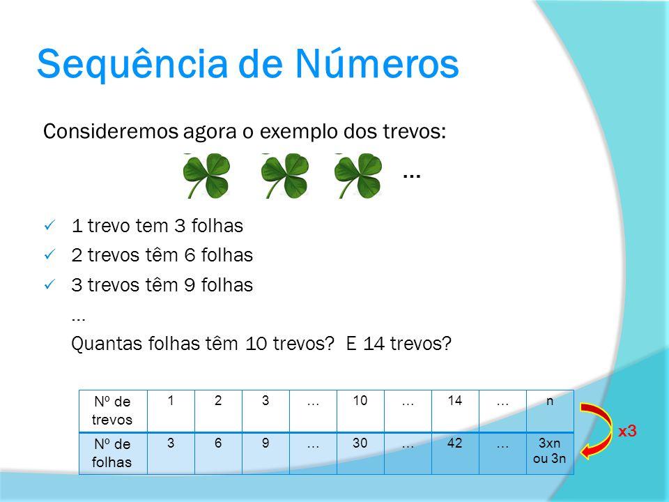 Sequência de Números Consideremos agora o exemplo dos trevos: …