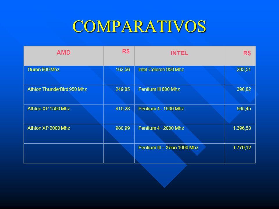 COMPARATIVOS AMD R$ INTEL Duron 900 Mhz 162,56 Intel Celeron 950 Mhz