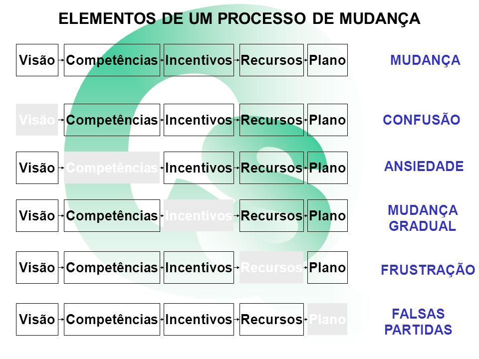 ELEMENTOS DE UM PROCESSO DE MUDANÇA