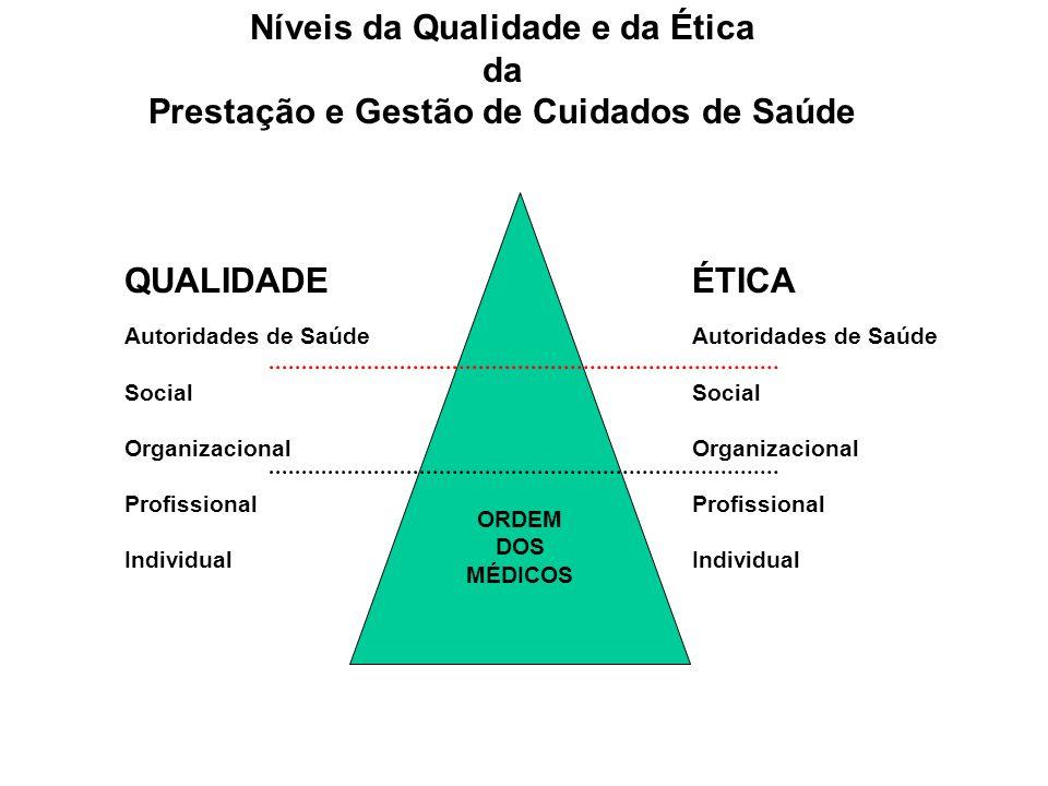 Níveis da Qualidade e da Ética