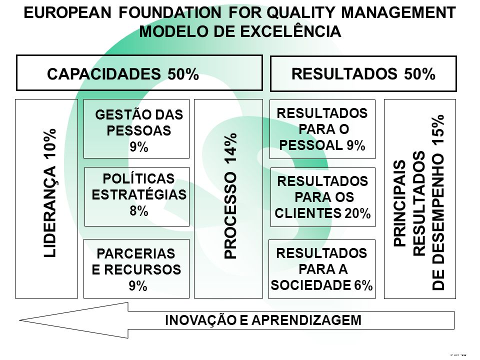 EUROPEAN FOUNDATION FOR QUALITY MANAGEMENT INOVAÇÃO E APRENDIZAGEM