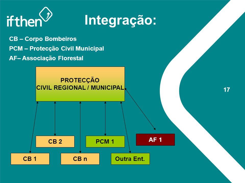 CIVIL REGIONAL / MUNICIPAL