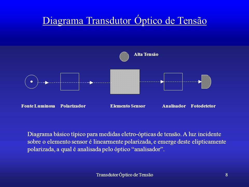 Diagrama Transdutor Óptico de Tensão