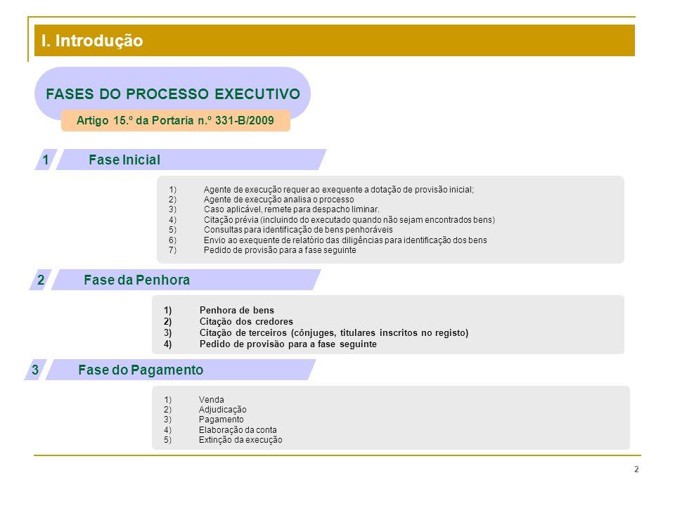 FASES DO PROCESSO EXECUTIVO Artigo 15.º da Portaria n.º 331-B/2009