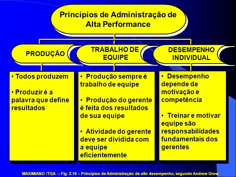Princípios de Administração de