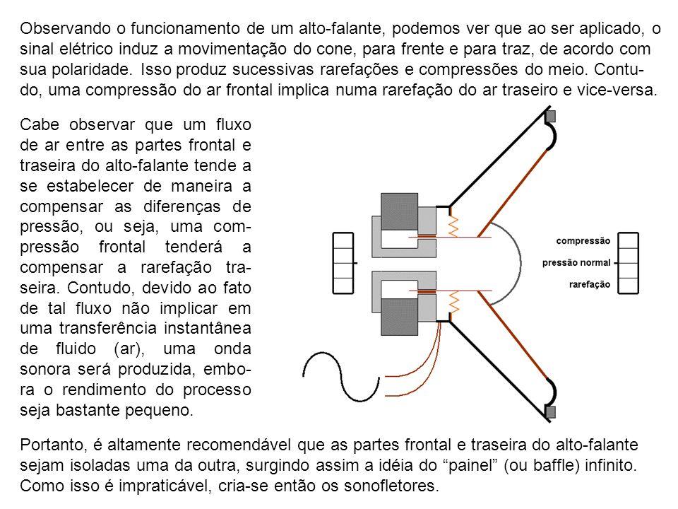 Observando o funcionamento de um alto-falante, podemos ver que ao ser aplicado, o sinal elétrico induz a movimentação do cone, para frente e para traz, de acordo com sua polaridade. Isso produz sucessivas rarefações e compressões do meio. Contu-do, uma compressão do ar frontal implica numa rarefação do ar traseiro e vice-versa.