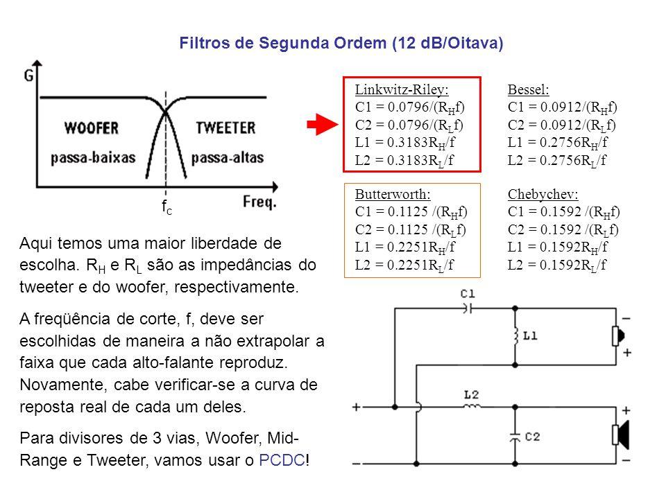 Filtros de Segunda Ordem (12 dB/Oitava)