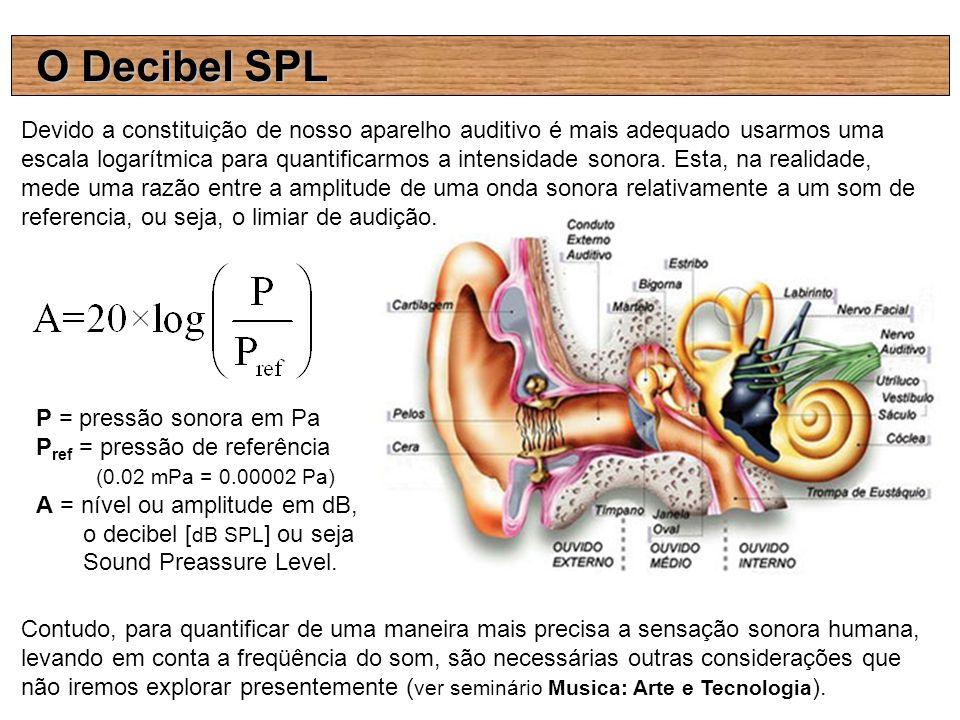 O Decibel SPL