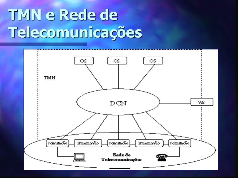 TMN e Rede de Telecomunicações